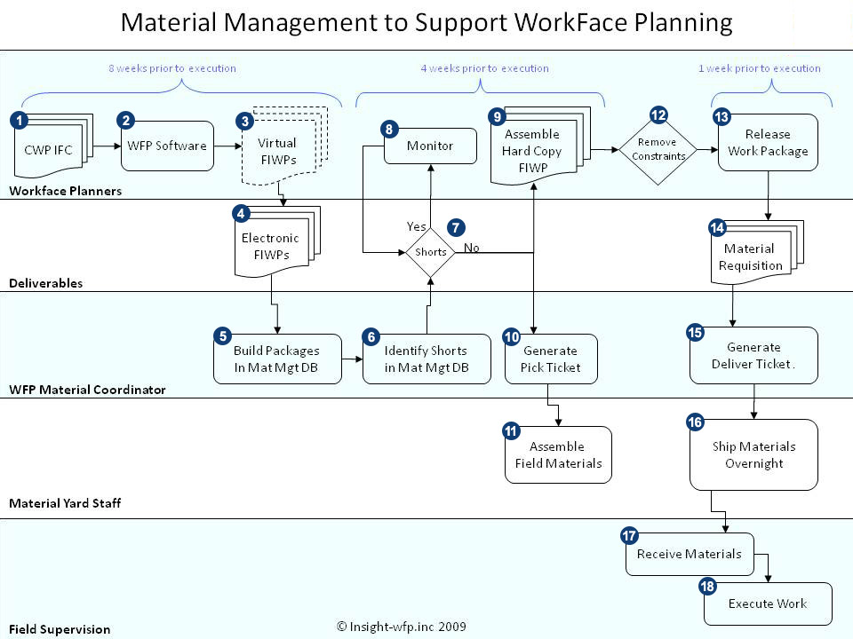 material_management_flow_chart